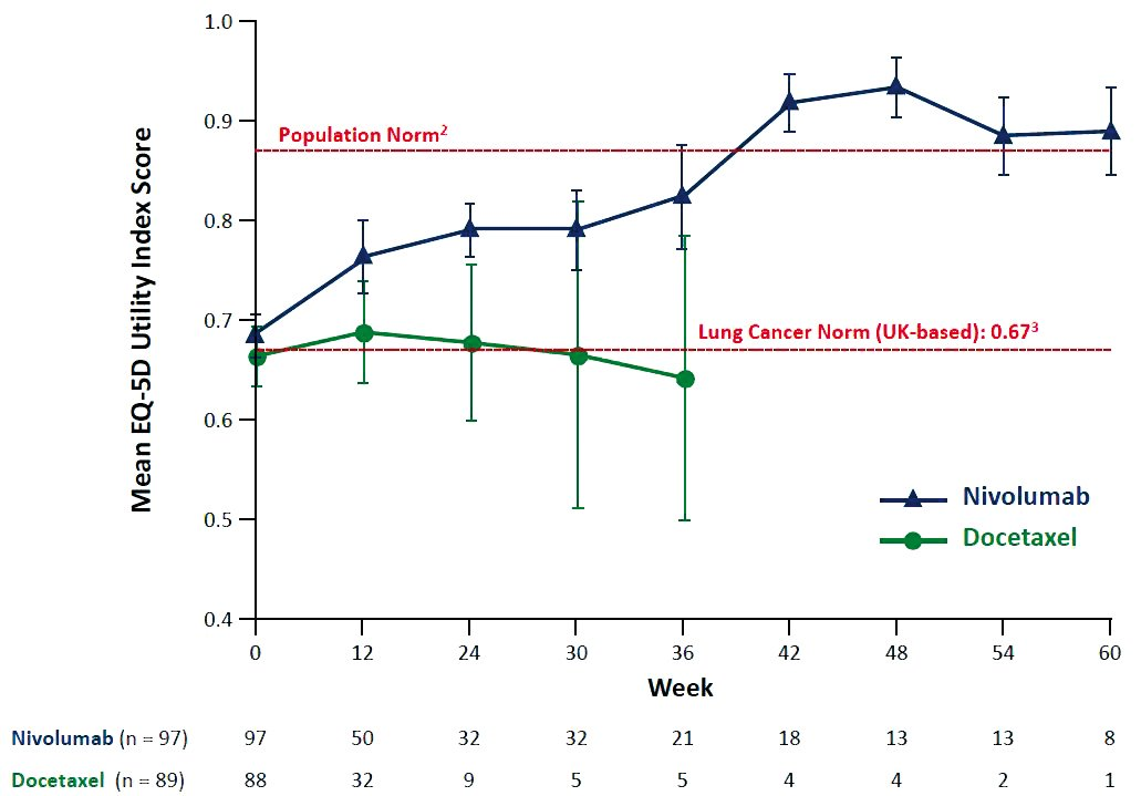 Quality of life A study of patients treated with nivolumab for advanced non-small-cell lung cancer indicated that, among long-term responders, patient-reported quality of life scores re- turned to population norms at 36–42 weeks (M Reck et al, ECCO-ESMO 2015, Abstract 3011). The study was exploratory, and involved a very small number of patients Courtesy of Martin Reck, LungenClinic Grosshansdorf