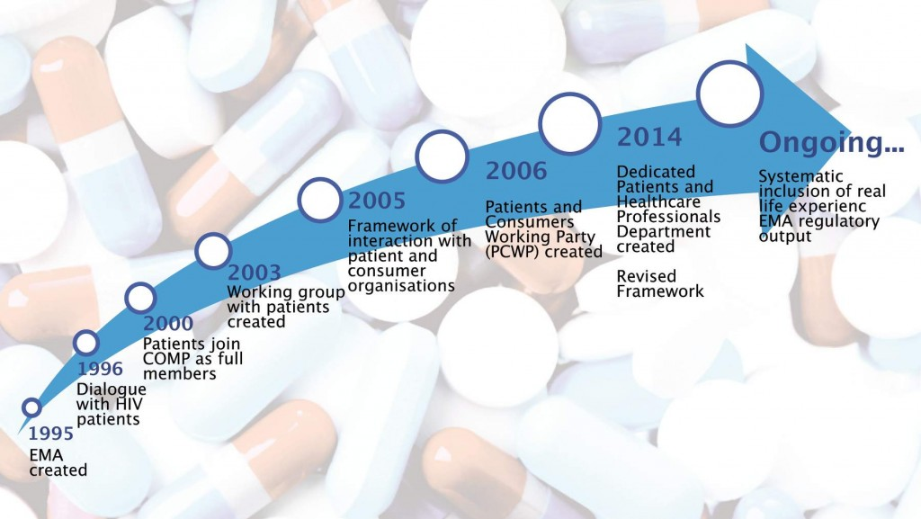 Interaction with patients: the EMA journey... so far Source: European Medicines Agency