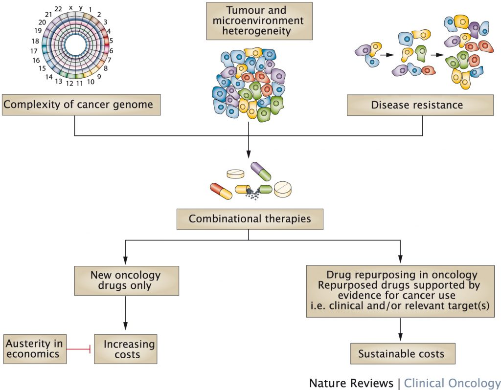 Combinatorial therapies and drug repurposing – Factors intrinsic to cancer biology suggest the need for combinatorial therapies for effective treatment and how drug repurposing in oncology can meet this need, leading to the availability of novel and affordable therapies.