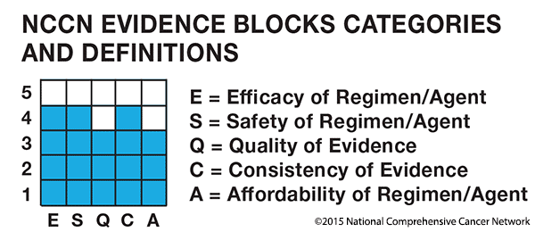 EvidenceBlocks