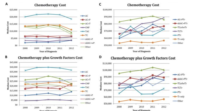 """The costs of (A) chemotherapy and (B) chemotherapy plus growth factors are illustrated for nontrastuzumab regimens. The costs of (C) chemotherapy and (D) chemotherapy plus growth factors are illustrated for trastuzumab-based regimens. AC1P indicates doxorubicin and cyclophosphamide plus paclitaxel; AC1T, doxorubicin and cyclophosphamide plus docetaxel; AC, doxorubicin and cyclophosphamide; CMF, cyclophosphamide, methotrexate, and fluorouracil; ddAC 1 P, dose-dense doxorubicin and cyclophosphamide plus paclitaxel; ddAC1wP, dose-dense doxorubicin and cyclophosphamide plus weekly paclitaxel; PTr, paclitaxel with trastuzumab; TAC, docetaxel, doxorubicin, and cyclophosphamide; TC, docetaxel and cyclophosphamide; TCarboTr, docetaxel and carboplatin with trastuzumab, no anthracycline; TCTr, docetaxel and cyclophosphamide with trastuzumab, no anthracycline; Tr, trastuzumab. Source: """"Estimating Regimen-Specific Costs of Chemotherapy for Breast Cancer: Observational Cohort Study."""" S. Giordano et al. CANCER; Published Online: October 10, 2016 (DOI: 10.1002/cncr.30274). (Click to enlarge)"""