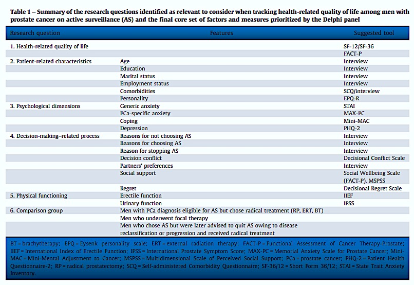 From: Villa S, et al. Setting an Agenda for Assessment of Health-related Quality of Life Among Men with Prostate Cancer on Active Surveillance: A Consensus Paper from a European School of Oncology Task Force. Eur Urol (2016), http://dx.doi.org/10.1016/j.eururo.2016.09.041
