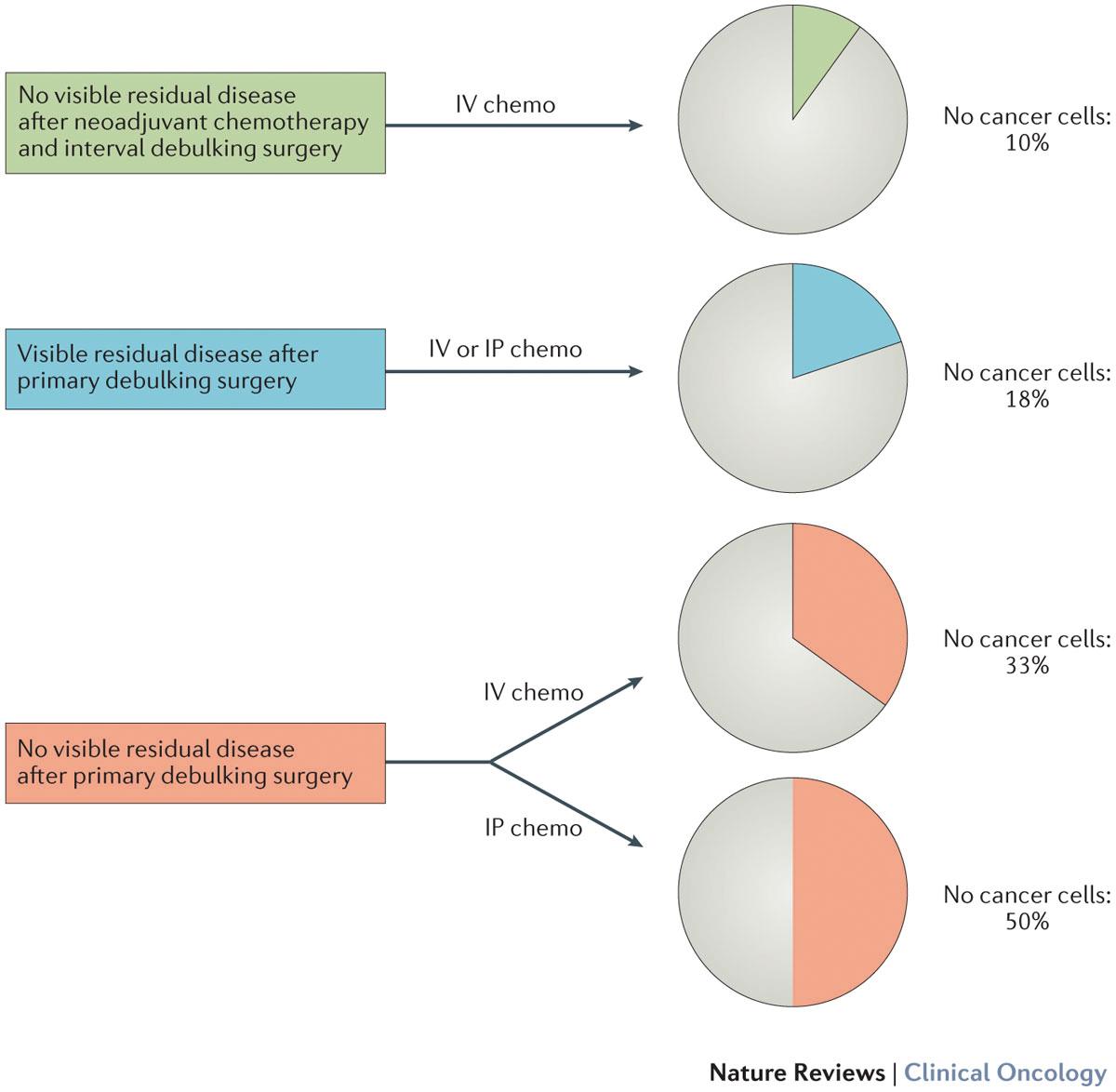 ovarian cancer remission)