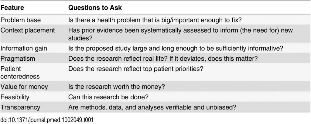 Features to consider in appraising whether clinical research is useful