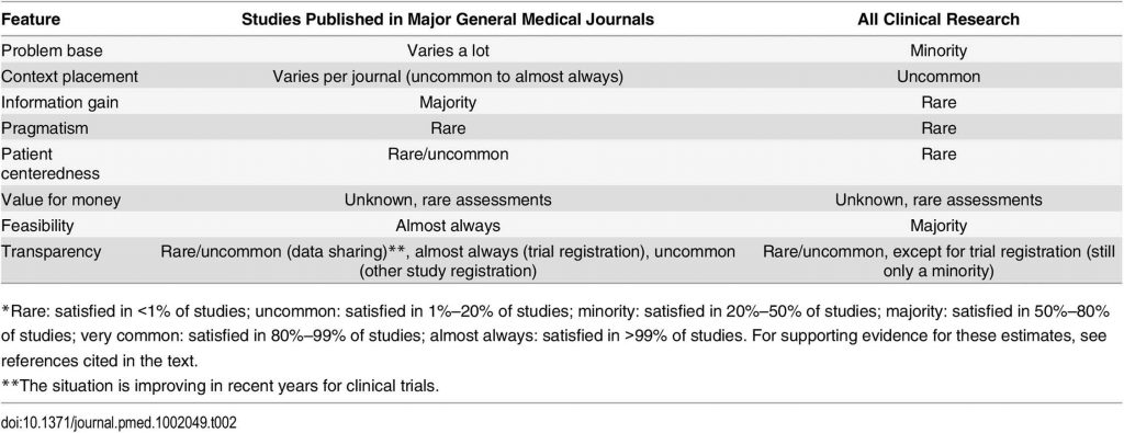 How often is each utility feature satis ed in studies published in major general medical journals and across all clinical research?*