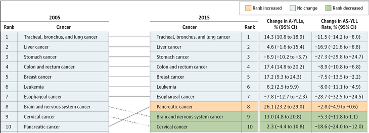 """The first 10 cancers Ranked Globally and for Both Sexes by Absolute Years of Life Lost (YLLs) Illustrated data include the percentage change in absolute YLLs (A-YLLs) and the percentage change in the age-standardized YLL (AS-YLL) rate between 2005 and 2015;. The """"other cancers"""" group is not included in these data because it contains multiple different types of cancers. Solid lines connecting the 2005 and 2015 charts indicate increased or unchanged rank for the connected cancers; dotted lines indicate decreased rank. (click on the image to see the full figure on Jama Oncology)."""