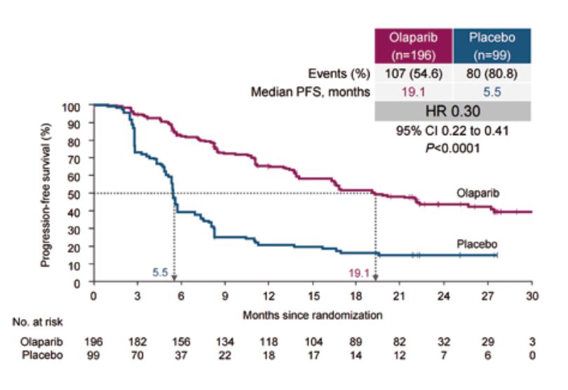 Medicamentul Lynparza are noi indicații: în cancerul ovarian și de prostată